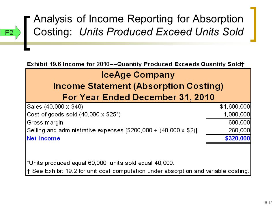 Analysis of Income Reporting for Absorption Costing: Units Produced Exceed Units Sold P2 19-17