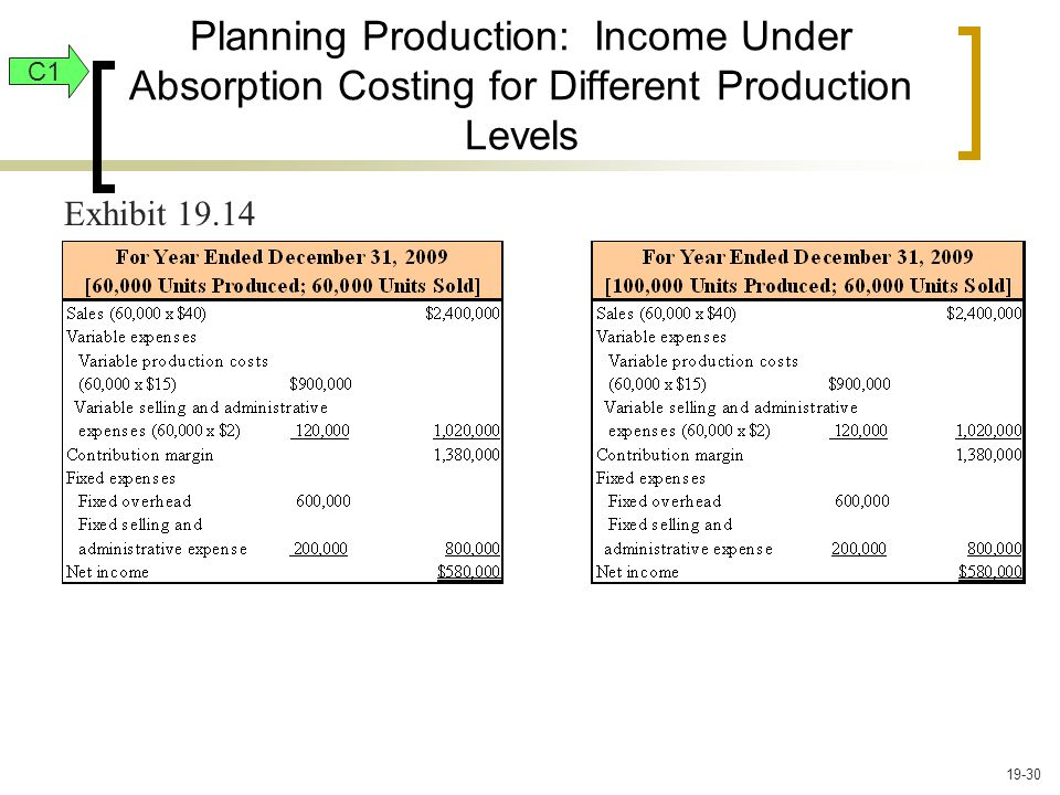Planning Production: Income Under Absorption Costing for Different Production Levels C1 Exhibit 19.14 19-30