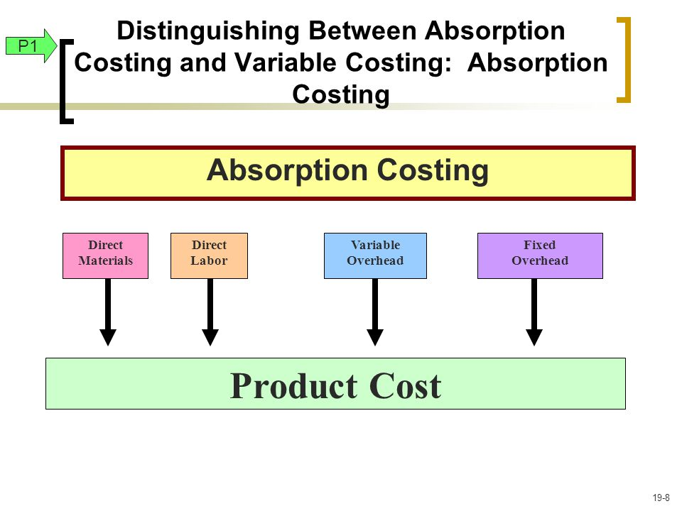 Distinguishing Between Absorption Costing and Variable Costing: Absorption Costing Absorption Costing Direct Materials Direct Labor Variable Overhead Fixed Overhead Product Cost P1 19-8