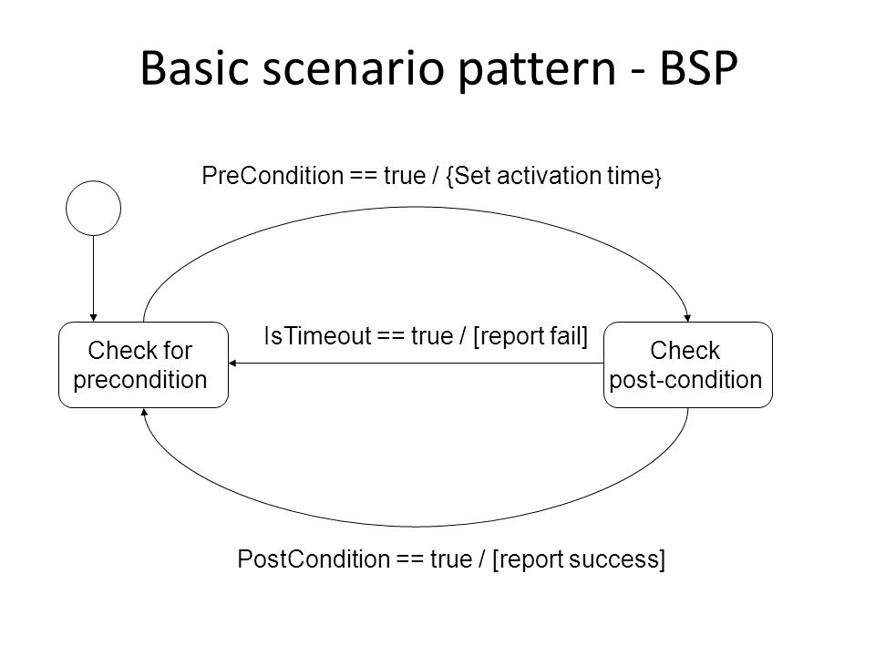 Basic scenario pattern - BSP Check for precondition Check post-condition PreCondition == true / {Set activation time } IsTimeout == true / [report fail] PostCondition == true / [report success]