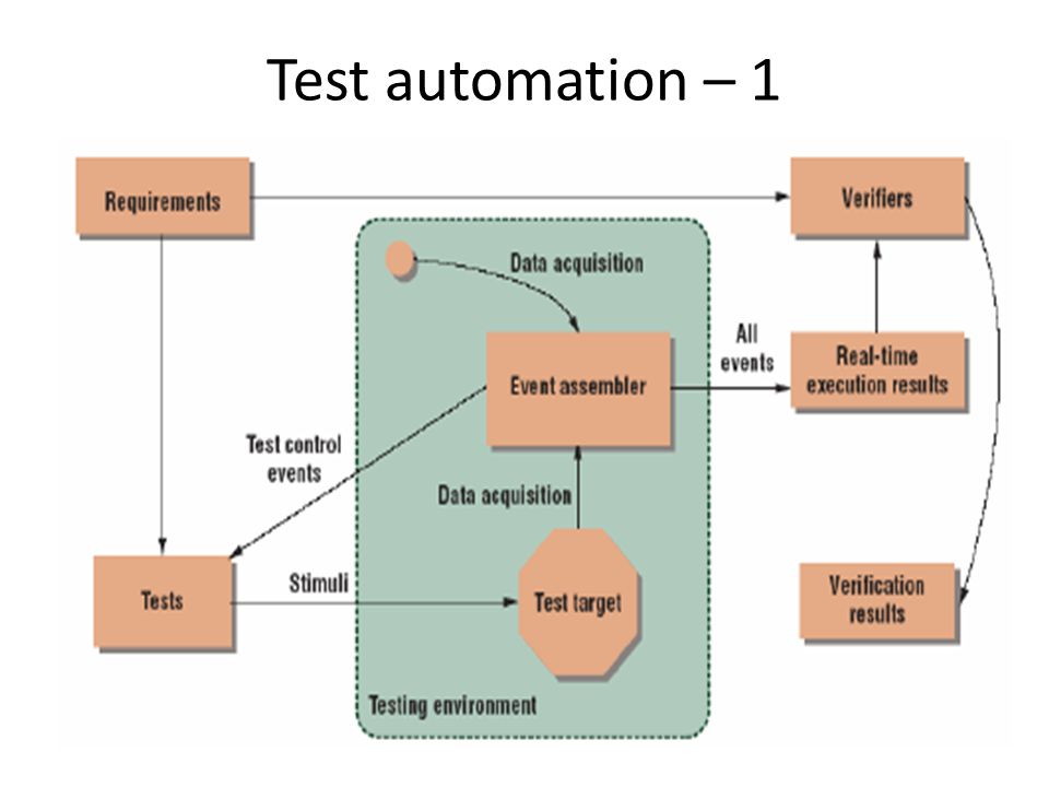 Test automation – 1