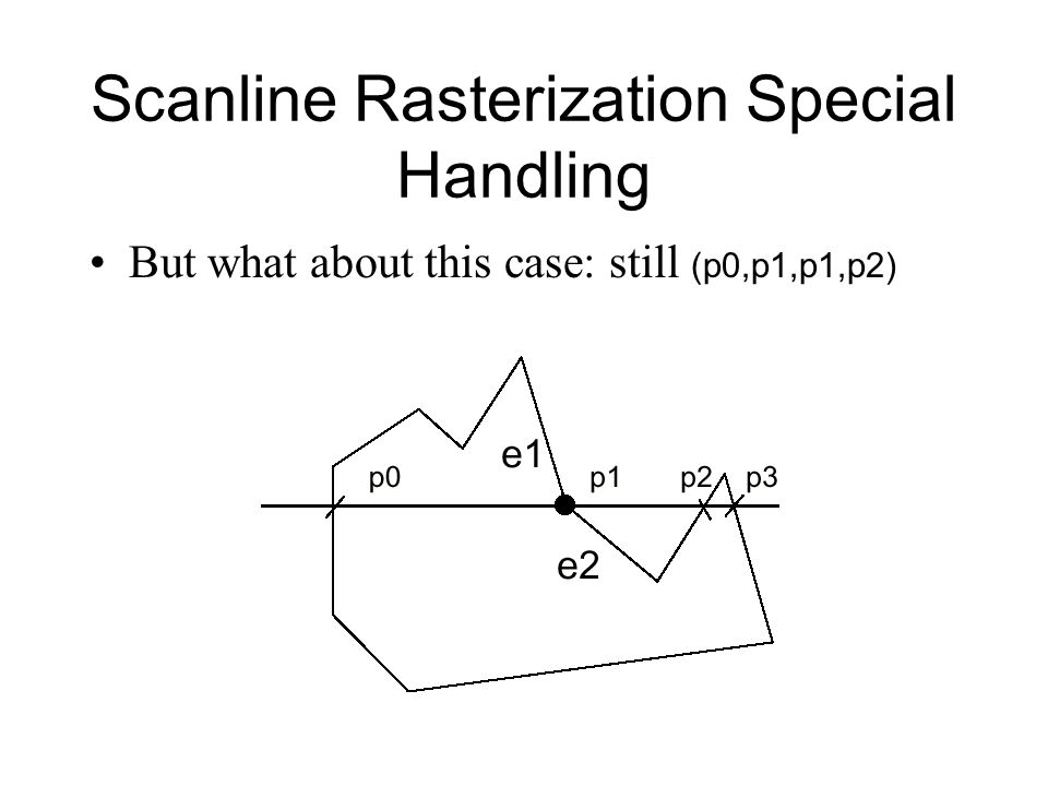 Scanline Rasterization Special Handling But what about this case: still (p0,p1,p1,p2)