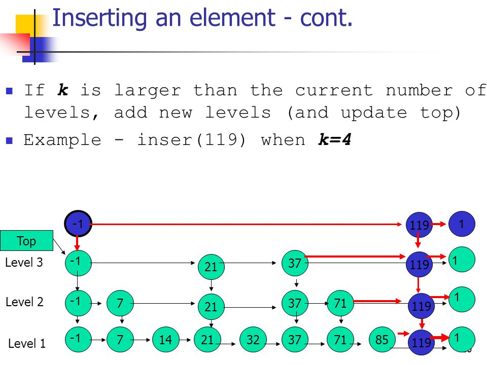 9 Inserting new element X Determine k the number of levels in which x participates (explained later) Do find(x), and insert x to the appropriate places in the lowest k levels.