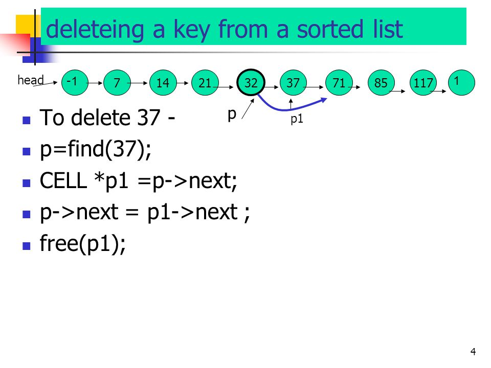 3 inserting a key into a Sorted linked list To insert 35 - p=find(35); CELL *p1 = (CELL *) malloc(sizeof(CELL)); p1->key=35; p1->next = p->next ; p->n
