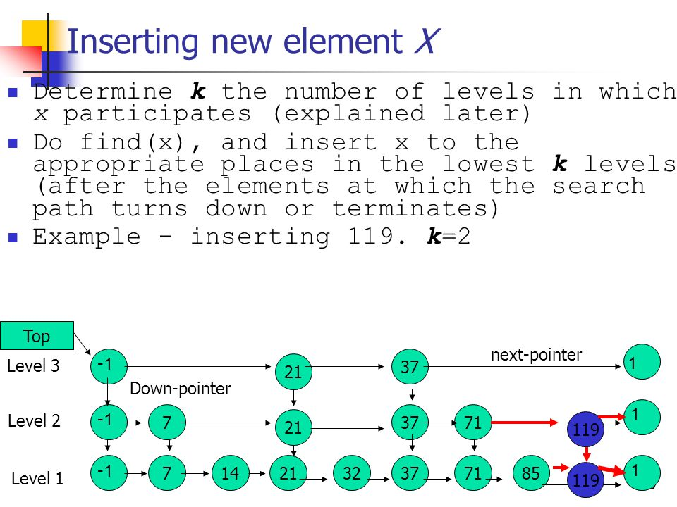 8 Finding an element with key x p=top While(1){ while (p->next->key next; If (p->down == NULL ) return p->next p=p->down ; } Observe that we return x, if exists, or succ(x) if x is not in the SkipList 7142132377185117 7137 21 7 37 21 Level 1 Level 2 Level 3 Top -1 -1 -1 1 1 1 next-pointer down-pointer find(117), find(118)