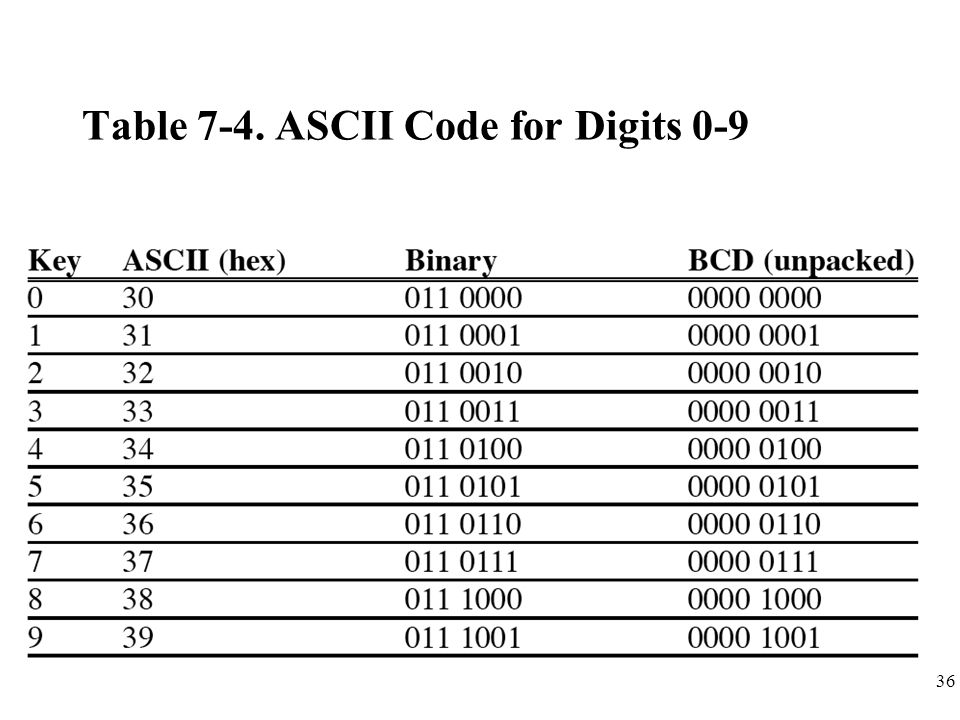 36 Table 7-4. ASCII Code for Digits 0-9
