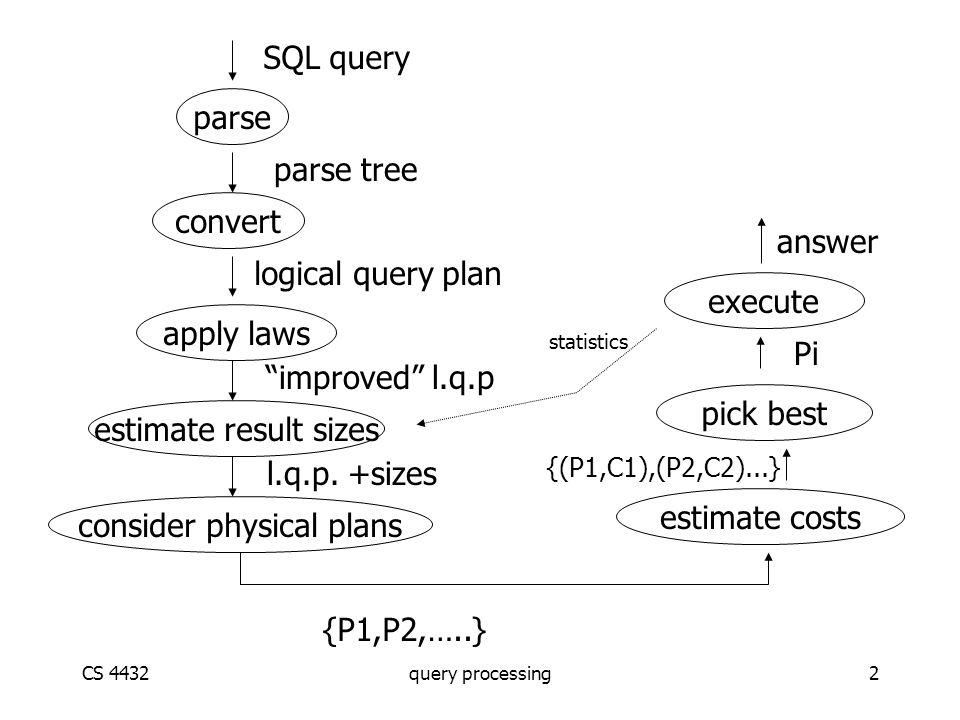 CS 4432query processing2 parse convert apply laws estimate result sizes consider physical plans estimate costs pick best execute {P1,P2,…..} {(P1,C1),(P2,C2)...} Pi answer SQL query parse tree logical query plan improved l.q.p l.q.p.