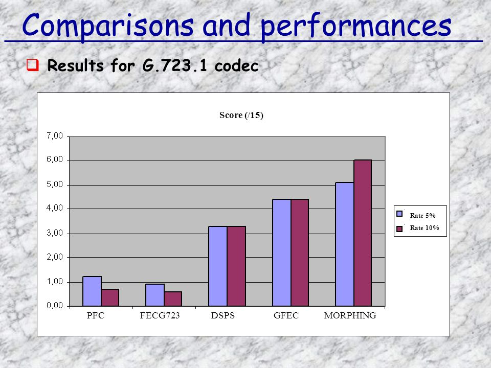 Comparisons and performances  Results for G.723.1 codec Rate 5% Rate 10% Score (/15) PFCFECG723DSPSGFECMORPHING