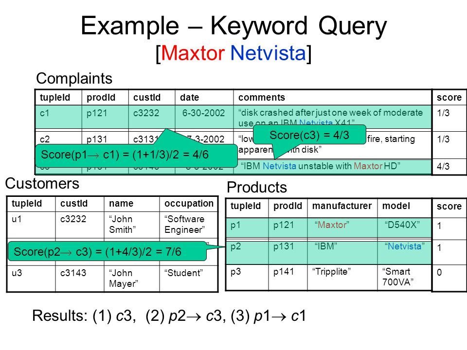 Example – Keyword Query [Maxtor Netvista] tupleIdprodIdcustIddatecomments c1p121c3232 6-30-2002 disk crashed after just one week of moderate use on an IBM Netvista X41 c2p131c3131 7-3-2002 lower-end IBM Netvista caught fire, starting apparently with disk c3p131c31438-3-2002 IBM Netvista unstable with Maxtor HD tupleIdprodIdmanufacturermodel p1p121 Maxtor D540X p2p131 IBM Netvista p3p141 Tripplite Smart 700VA tupleIdcustIdnameoccupation u1c3232 John Smith Software Engineer u2c3131 Jack Lucas Architect u3c3143 John Mayer Student Complaints Customers Products Results: (1) c3, (2) p2  c3, (3) p1  c1 Score(c3) = 4/3 Score(p2  c3) = (1+4/3)/2 = 7/6 Score(p1  c1) = (1+1/3)/2 = 4/6 score 1/3 4/3 score 1 1 0