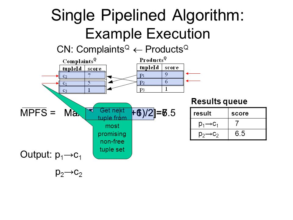 Single Pipelined Algorithm: Example Execution CN: Complaints Q  Products Q MPFS =Max[(5+9)/2, (7+6)/2]=7Max[(1+9)/2, (7+6)/2]=6.5 resultscore Results queue p 1 →c 1 7 Output: p 1 →c 1 Max[(1+9)/2, (7+1)/2]=5 p 2 →c 2 6.5 p 2 →c 2 Get next tuple from most promising non-free tuple set