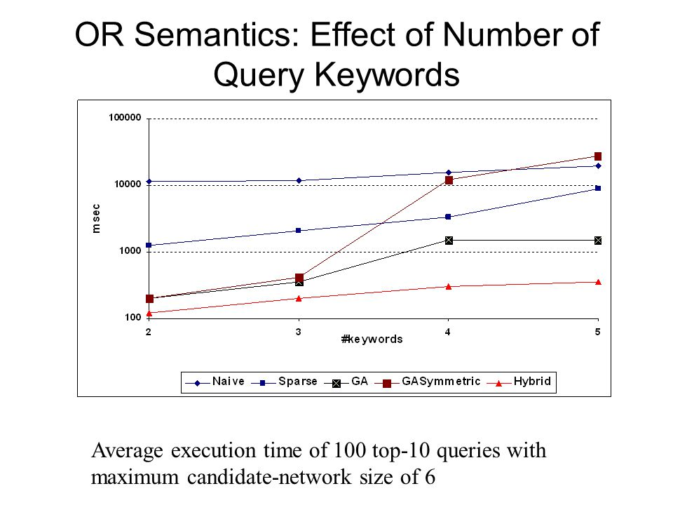 OR Semantics: Effect of Number of Query Keywords Average execution time of 100 top-10 queries with maximum candidate-network size of 6