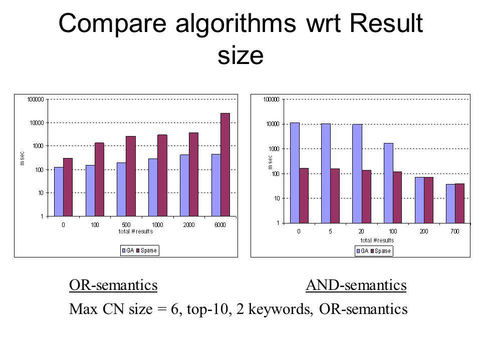 Compare algorithms wrt Result size OR-semantics Max CN size = 6, top-10, 2 keywords, OR-semantics AND-semantics