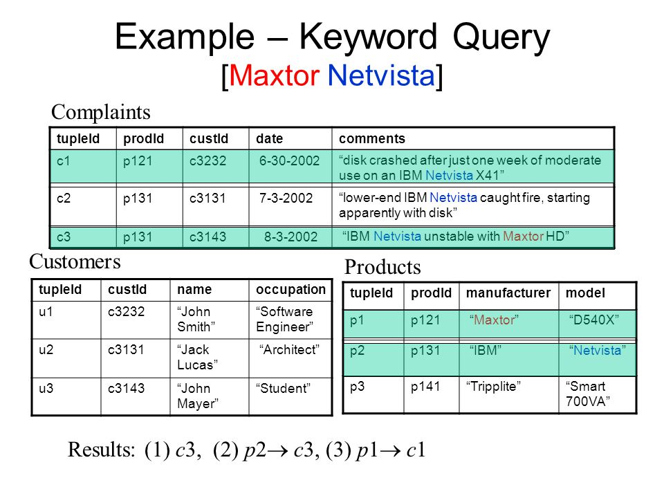 Example – Keyword Query [Maxtor Netvista] tupleIdprodIdcustIddatecomments c1p121c3232 6-30-2002 disk crashed after just one week of moderate use on an IBM Netvista X41 c2p131c3131 7-3-2002 lower-end IBM Netvista caught fire, starting apparently with disk c3p131c31438-3-2002 IBM Netvista unstable with Maxtor HD tupleIdprodIdmanufacturermodel p1p121 Maxtor D540X p2p131 IBM Netvista p3p141 Tripplite Smart 700VA tupleIdcustIdnameoccupation u1c3232 John Smith Software Engineer u2c3131 Jack Lucas Architect u3c3143 John Mayer Student Complaints Customers Products Results: (1) c3, (2) p2  c3, (3) p1  c1