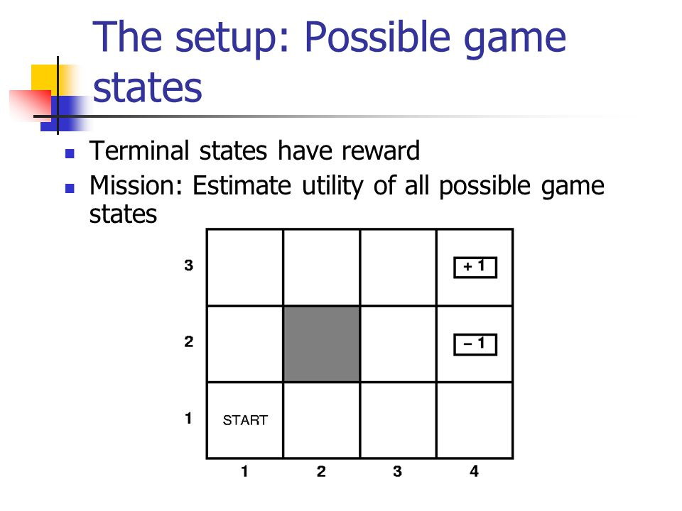 The setup: Possible game states Terminal states have reward Mission: Estimate utility of all possible game states