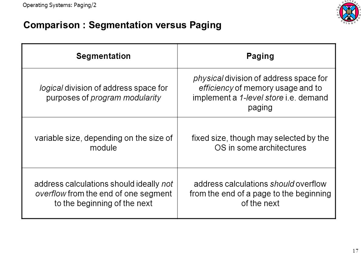 Operating Systems: Paging/2 17 Comparison : Segmentation versus Paging SegmentationPaging logical division of address space for purposes of program modularity physical division of address space for efficiency of memory usage and to implement a 1-level store i.e.