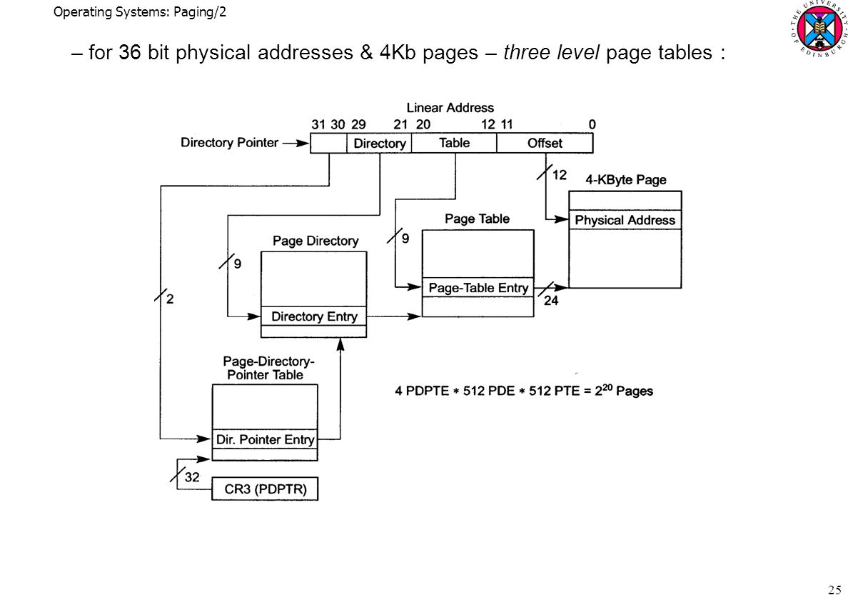 Operating Systems: Paging/2 25 –for 36 bit physical addresses & 4Kb pages – three level page tables :