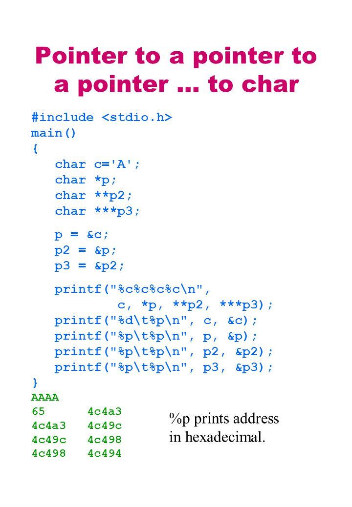 Pointer to a pointer to a pointer … to char #include main() { char c= A ; char *p; char **p2; char ***p3; p = &c; p2 = &p; p3 = &p2; printf( %c%c%c%c\n , c, *p, **p2, ***p3); printf( %d\t%p\n , c, &c); printf( %p\t%p\n , p, &p); printf( %p\t%p\n , p2, &p2); printf( %p\t%p\n , p3, &p3); } AAAA 65 4c4a3 4c4a3 4c49c 4c49c 4c498 4c498 4c494 %p prints address in hexadecimal.