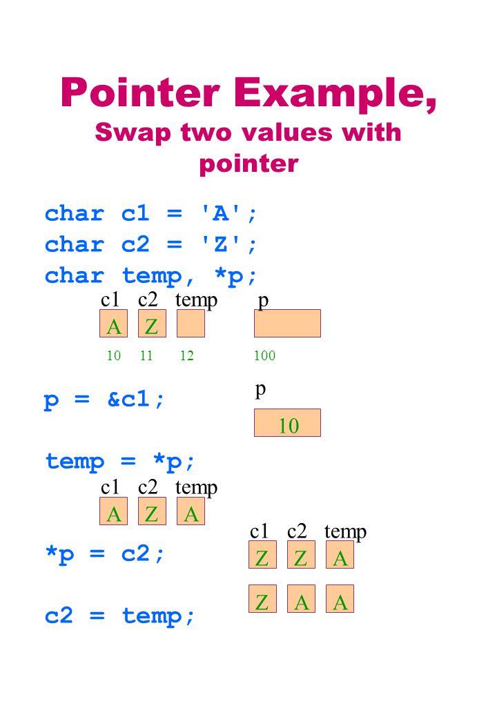 Pointer Example, Swap two values with pointer char c1 = A ; char c2 = Z ; char temp, *p; p = &c1; temp = *p; *p = c2; c2 = temp; c1 c2 temp p AZ 10 11 12 100 p 10 c1 c2 temp AZA ZZA ZAA