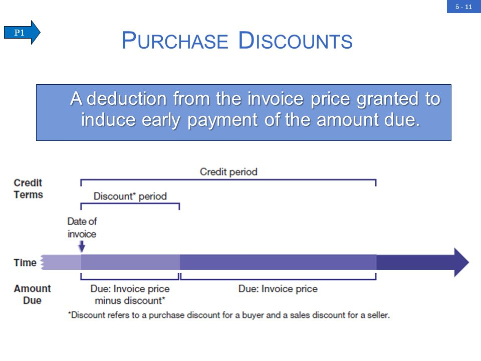 5 - 11 P URCHASE D ISCOUNTS A deduction from the invoice price granted to induce early payment of the amount due.