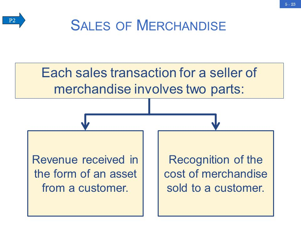 5 - 23 S ALES OF M ERCHANDISE P2 Each sales transaction for a seller of merchandise involves two parts: Revenue received in the form of an asset from a customer.