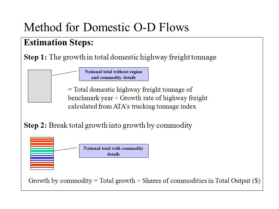 Method for Domestic O-D Flows Estimation Steps: Step 1: The growth in total domestic highway freight tonnage = Total domestic highway freight tonnage of benchmark year × Growth rate of highway freight calculated from ATA's trucking tonnage index National total without region and commodity details Step 2: Break total growth into growth by commodity Growth by commodity = Total growth × Shares of commodities in Total Output ($) National total with commodity details