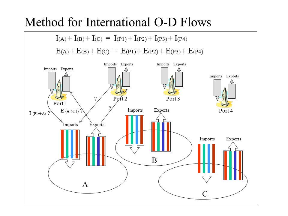 Method for International O-D Flows A B C ImportsExports ImportsExports Port 1 Port 2Port 3 Port 4 Imports Exports Imports Exports I (A) + I (B) + I (C) = I (P1) + I (P2) + I (P3) + I (P4) E (A) + E (B) + E (C) = E (P1) + E (P2) + E (P3) + E (P4) I (P1  A) .