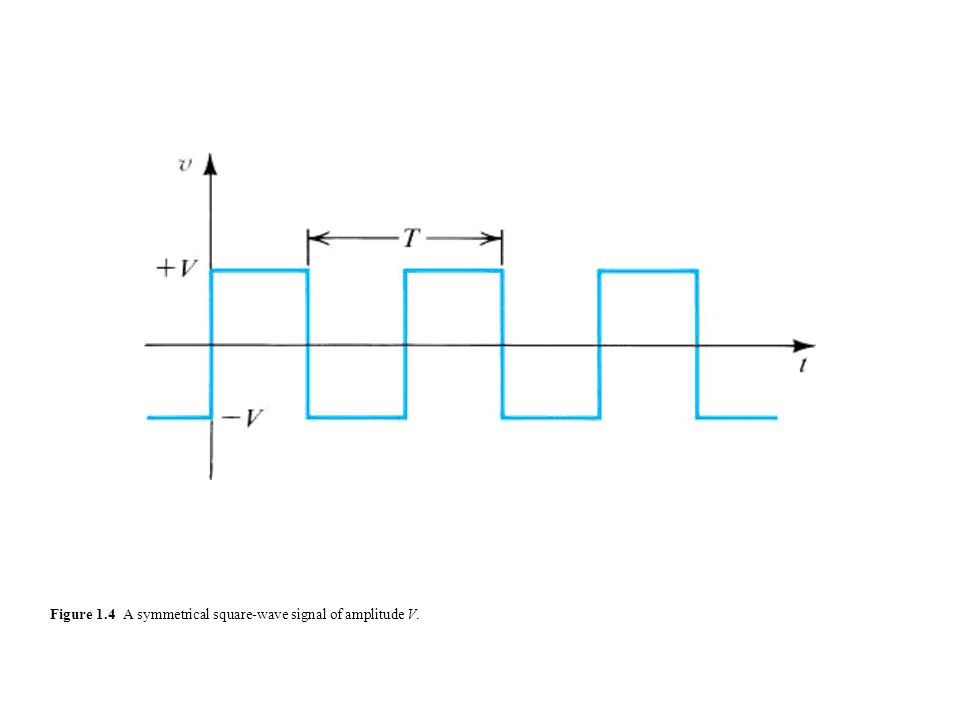 Figure 1.4 A symmetrical square-wave signal of amplitude V.