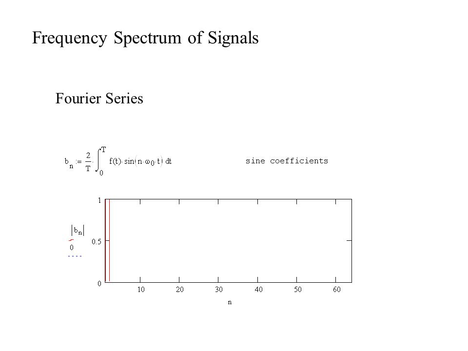 Frequency Spectrum of Signals Fourier Series