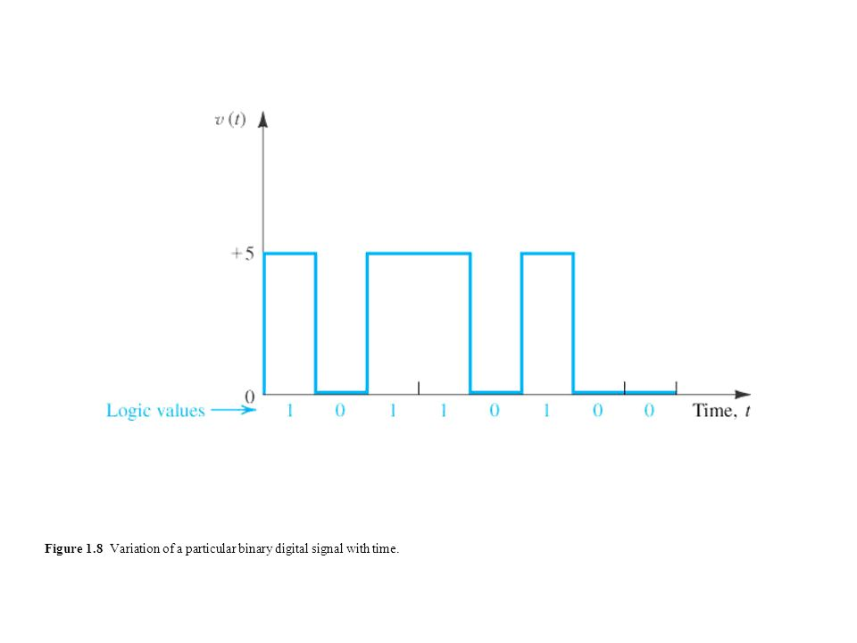 Figure 1.8 Variation of a particular binary digital signal with time.