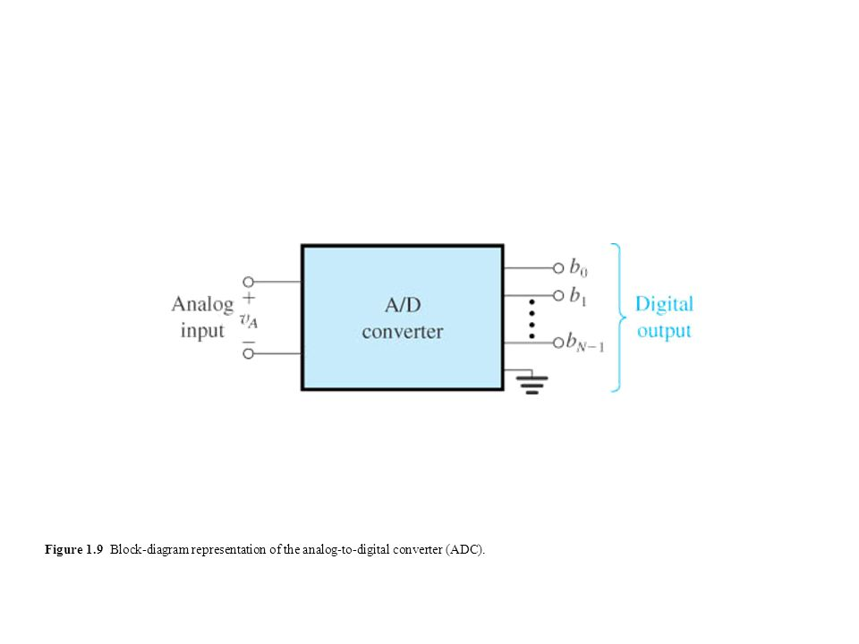 Figure 1.9 Block-diagram representation of the analog-to-digital converter (ADC).