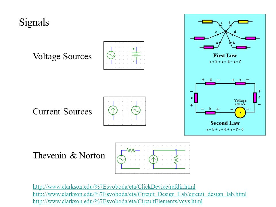 Figure 1.1 Two alternative representations of a signal source: (a) the Thévenin form, and (b) the Norton form.