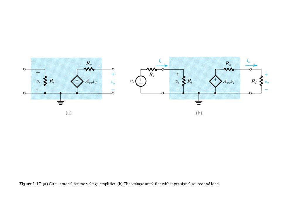 Figure 1.17 (a) Circuit model for the voltage amplifier.