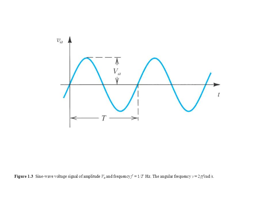 Frequency Response of Amplifiers Bandwidth