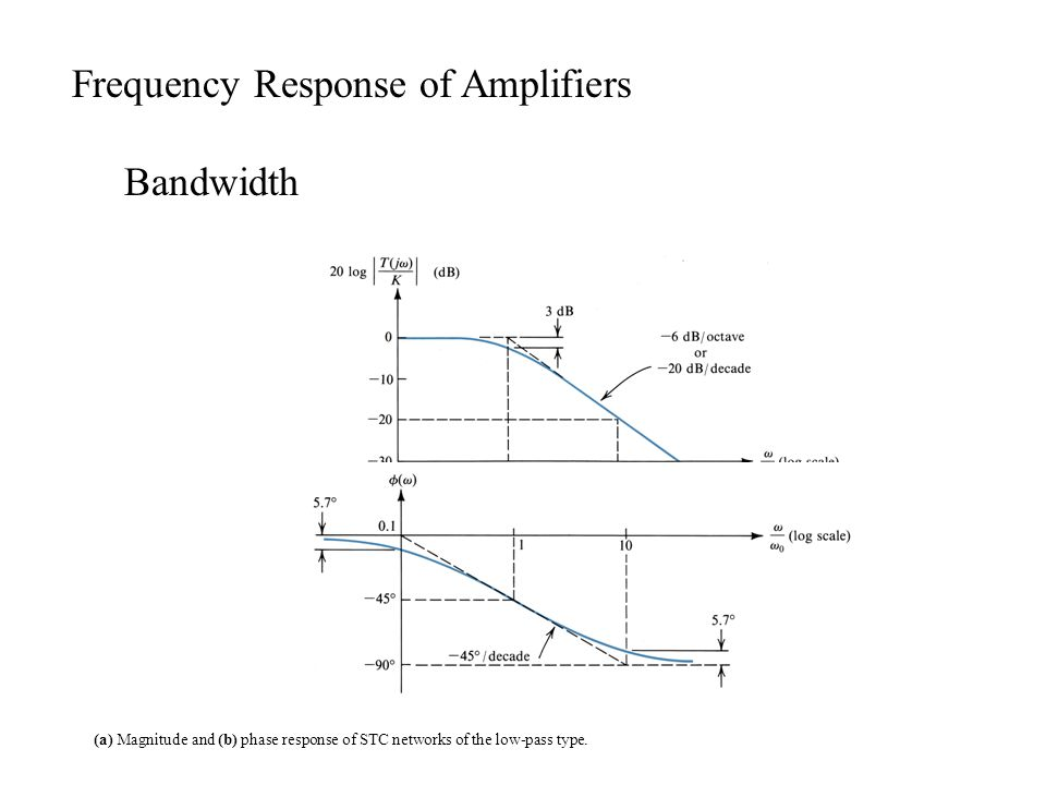 (a) Magnitude and (b) phase response of STC networks of the low-pass type.