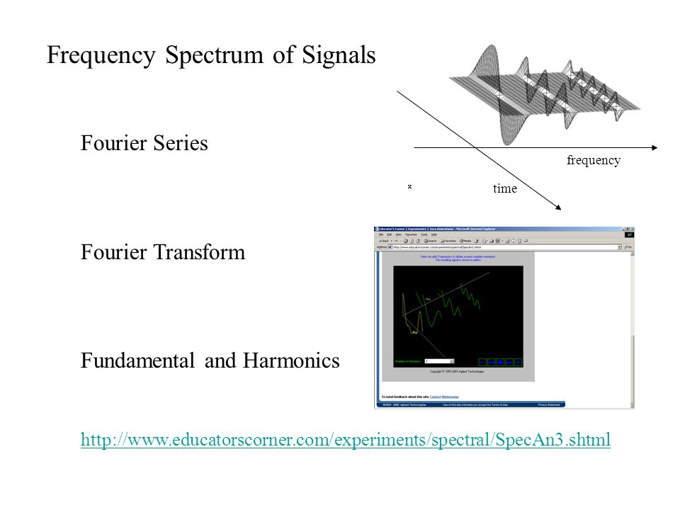 Frequency Response of Amplifiers