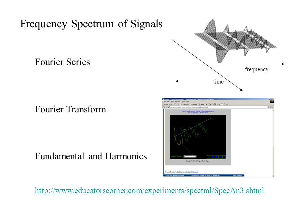 Figure 1.4 A symmetrical square-wave signal of amplitude V.