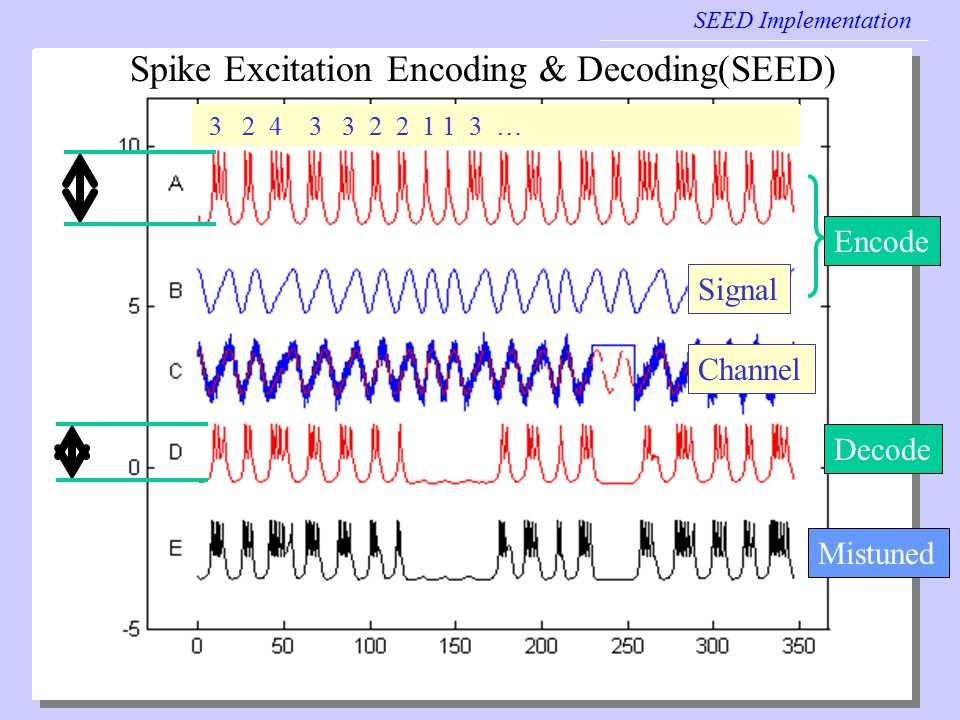 seedtuning SEED Implementation Signal Encode Decode Channel Mistuned Spike Excitation Encoding & Decoding(SEED) 3 2 4 3 3 2 2 1 1 3 …