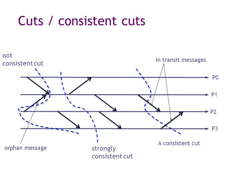 Cuts / consistent cuts strongly consistent cut A consistent cut in transit messages not consistent cut orphan message P0 P1 P2 P3