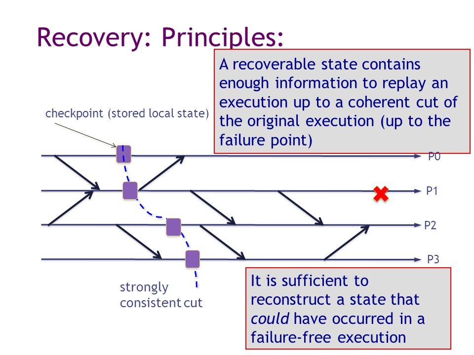 Recovery: Principles: strongly consistent cut checkpoint (stored local state) A recoverable state contains enough information to replay an execution up to a coherent cut of the original execution (up to the failure point) P0 P1 P2 P3 It is sufficient to reconstruct a state that could have occurred in a failure-free execution