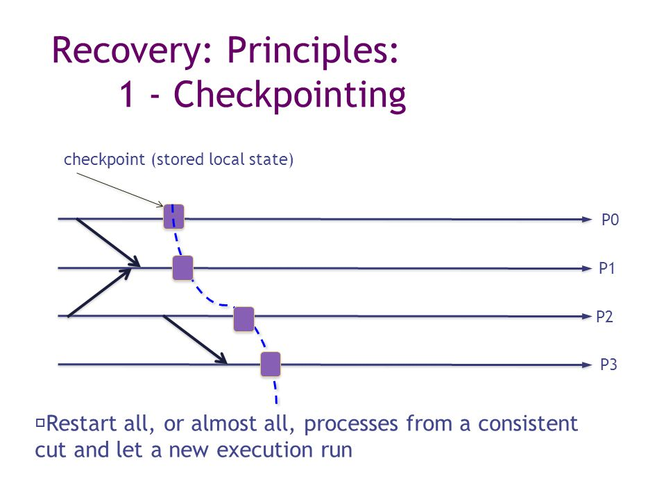 Recovery: Principles: 1 - Checkpointing checkpoint (stored local state) Restart all, or almost all, processes from a consistent cut and let a new exec