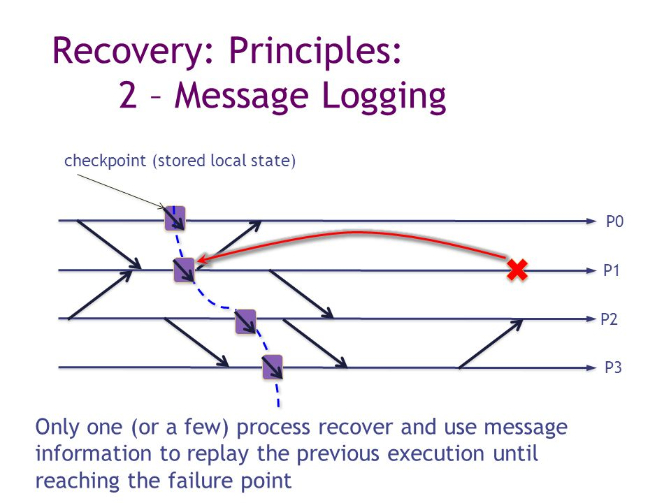Recovery: Principles: 2 – Message Logging checkpoint (stored local state) Only one (or a few) process recover and use message information to replay the previous execution until reaching the failure point P0 P1 P2 P3
