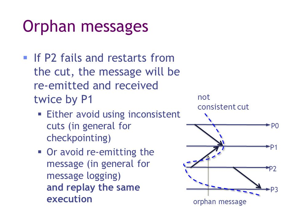 Orphan messages  If P2 fails and restarts from the cut, the message will be re-emitted and received twice by P1  Either avoid using inconsistent cuts (in general for checkpointing)  Or avoid re-emitting the message (in general for message logging) and replay the same execution not consistent cut orphan message P0 P1 P2 P3