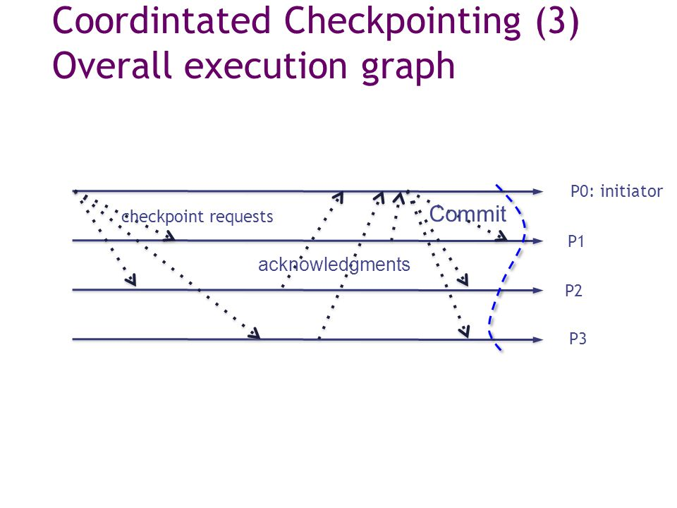 Coordintated Checkpointing (3) Overall execution graph P0: initiator P1 P2 P3 checkpoint requests acknowledgments Commit