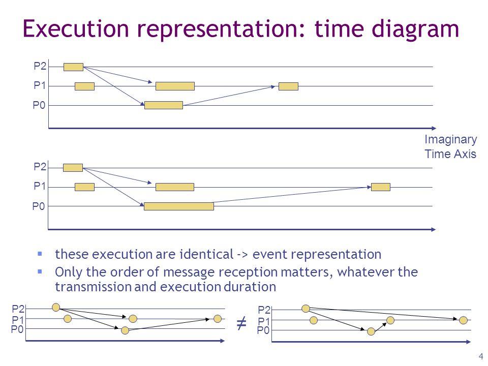 5 Happened-before relation:   When 2 events e1, e2,  Are local to a process Pi, e1  e2  e1: message send on Pi, e2: corresponding message reception on Pj, e1  e2  Several events, e1, e2, e3 (transitivity)  If e1  e2, and e2  e3, then, e1  e3  Not all events are mandatorily related along   Incomparable, independent, concurrent:  Non transitivity of ||  Happened-before relation: also named Causality (partial order) P2 P0 P1 e1 e2 e3 e2' e1' e1  e2 e1  e2' e2  e3 e1  e3 e1'  e2' e2'  e3 e1'  e3 e1 || e1' e2 || e2' || e1' || e1 e2 || e1' e2' || e2