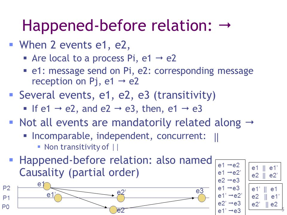 Equivalent Executions I 3 Q2 3 J 3 K R1 BIS Q1 Serv(Q1)Serv(Q2) l repeated replies must be equal : Q1 must be served before Q2 sur J