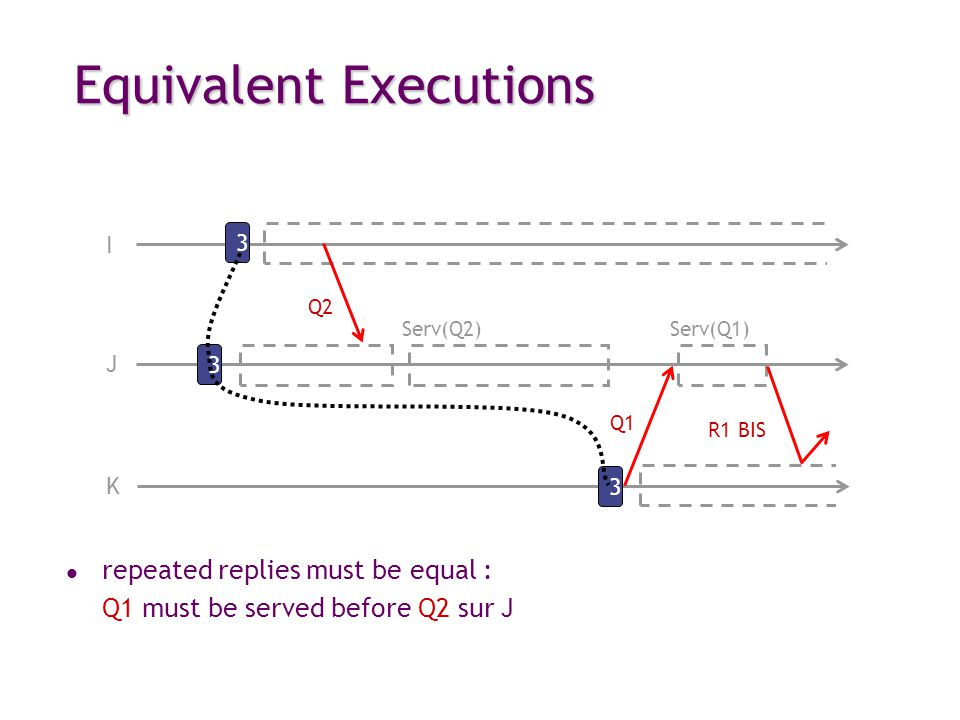 Equivalent Executions I 3 Q2 3 J 3 K R1 BIS Q1 Serv(Q1)Serv(Q2) l repeated replies must be equal : Q1 must be served before Q2 sur J