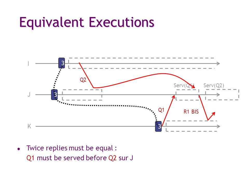 Equivalent Executions I 3 Q2 3 J 3 K R1 BIS Q1 Serv(Q1) Serv(Q2) l Twice replies must be equal : Q1 must be served before Q2 sur J