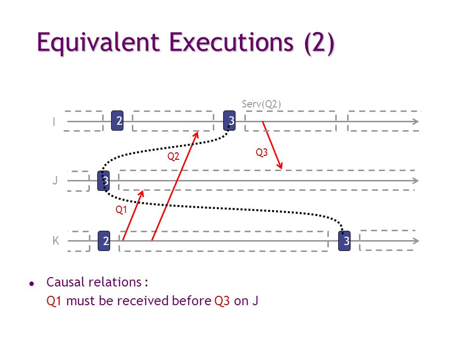 Equivalent Executions (2) I 3 Q3 2 J 32 K Q1 Serv(Q2) 3 Q2 l Causal relations : Q1 must be received before Q3 on J