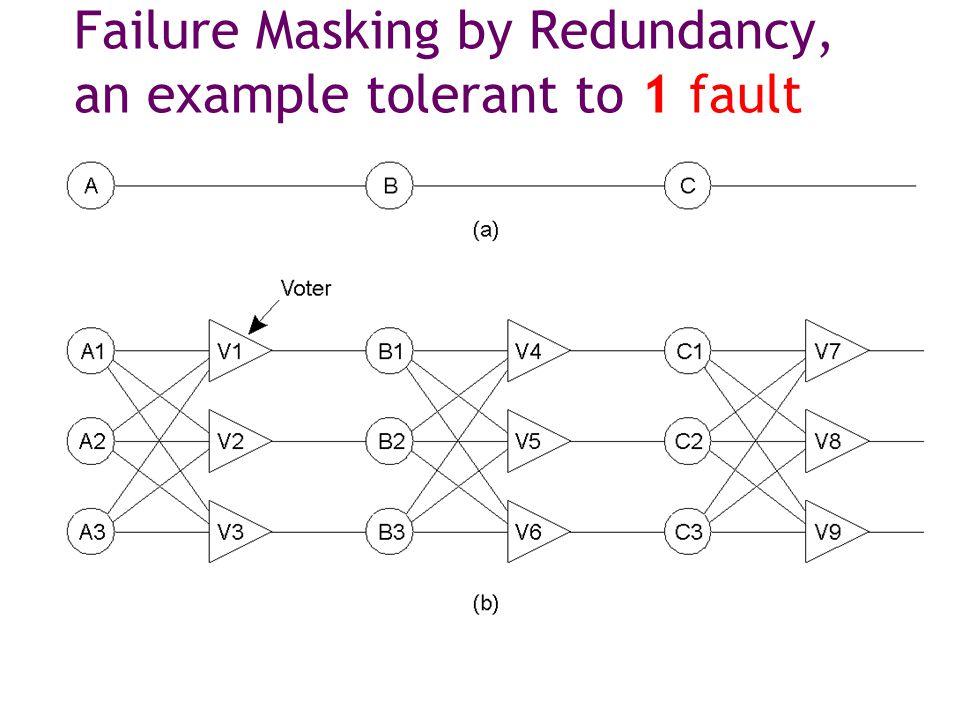 Failure Masking by Redundancy, an example tolerant to 1 fault  Triple modular redundancy.