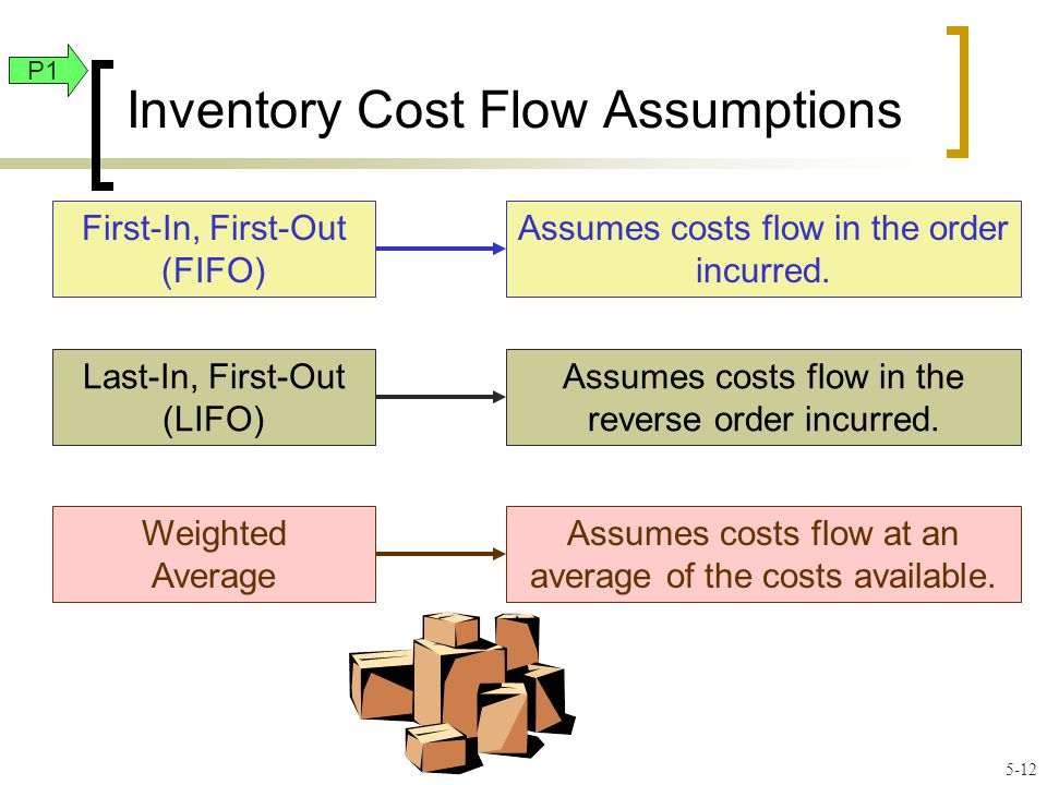 Inventory Cost Flow Assumptions First-In, First-Out (FIFO) Assumes costs flow in the order incurred.